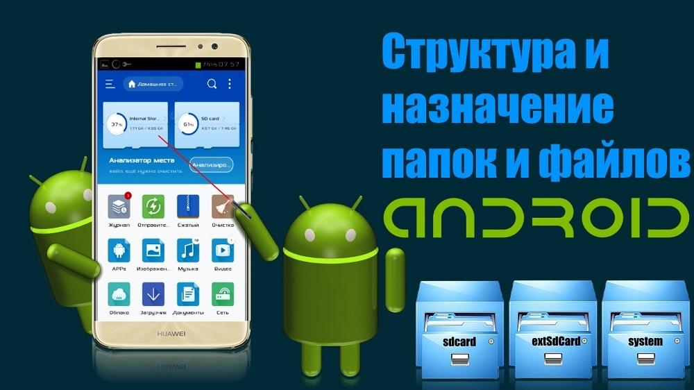 Структура и назначение папок в Android